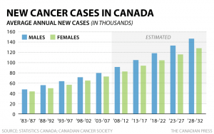 cp-avg-annual-new-cancer-cases