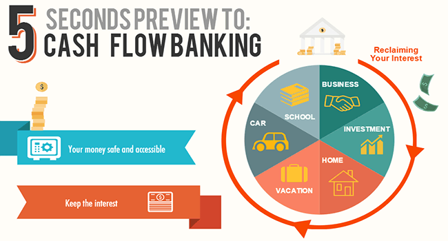 5 Second Preview to Cash Flow Banking